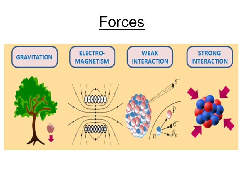 AS-level Physics Lesson -  Particle interactions