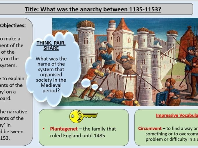 Medieval England: Challenges to Authority, Monarchy and the Church