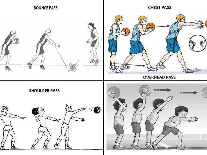 4 Basketball and Netball passing visual aid coaching cards: chest, bounce, shoulder and overhead. PE