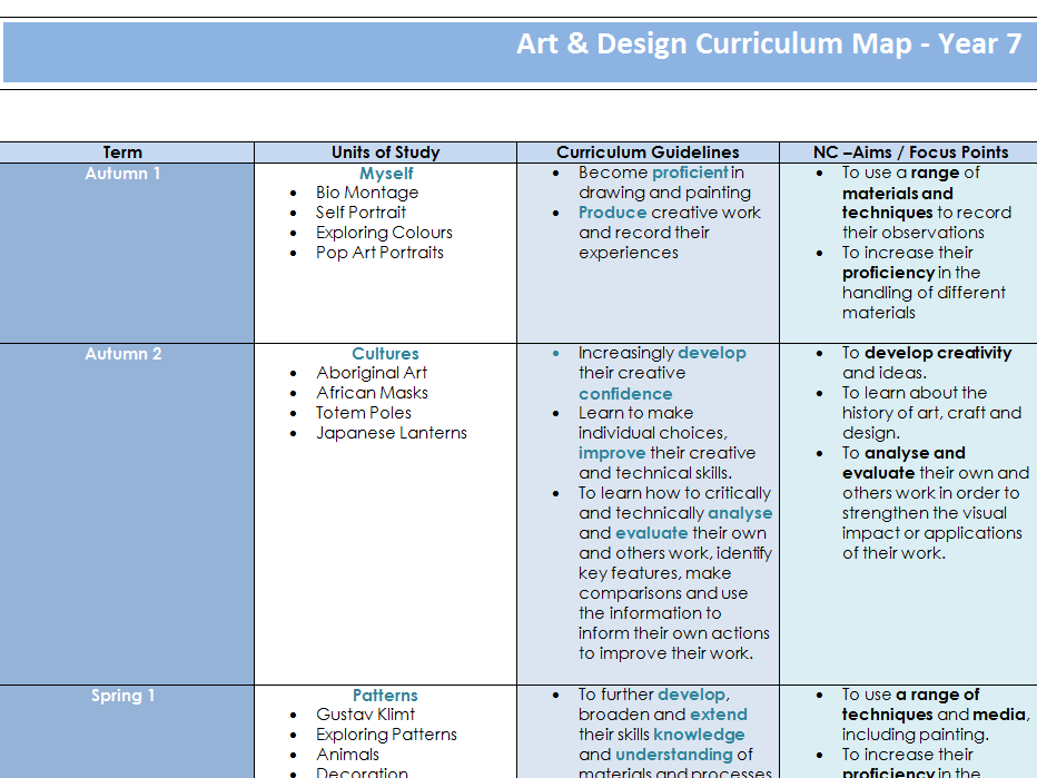 Curriculm Map for Year 7 Art and Design