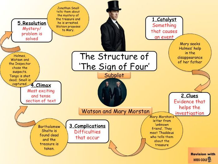 'The Sign of Four' Structure Lesson