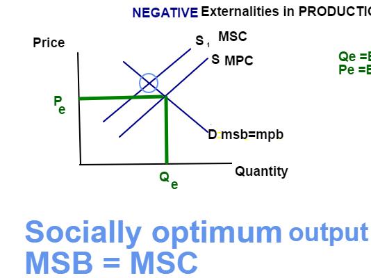 A level Economics Diagram Externalities animation gif