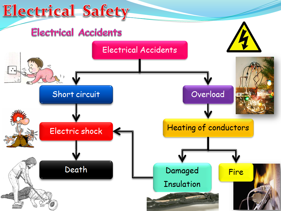 Electrical Safety (Physics)