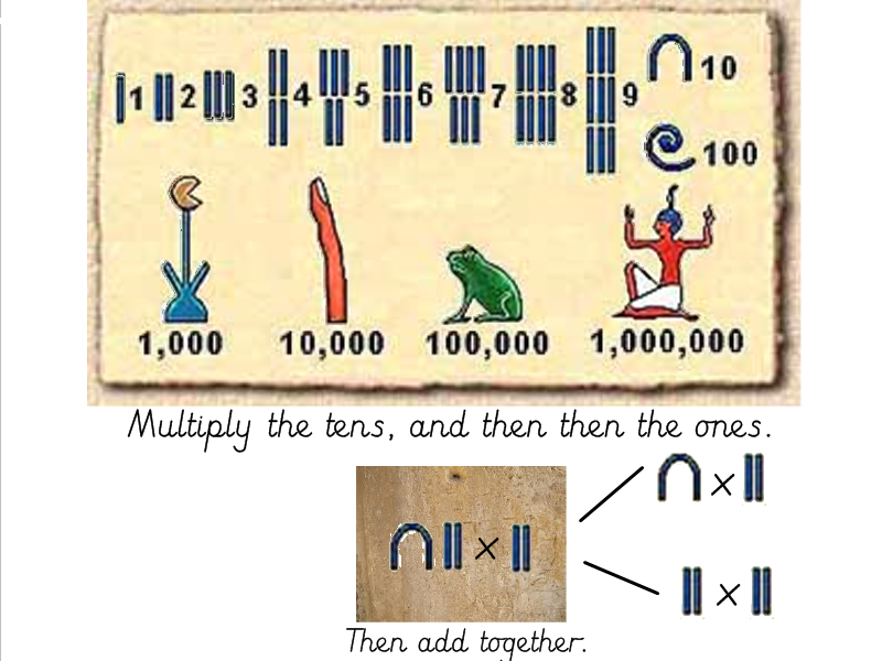 Ancient Egyptian Themed Mental Methods of Multiplication 2 Digit x 1 Digit