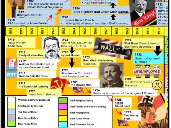 Weimar and Nazi Germany timeline 1918-1939 Edexcel 1-9