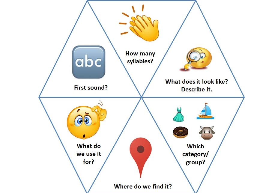 Emoji themed wheel to support word learning