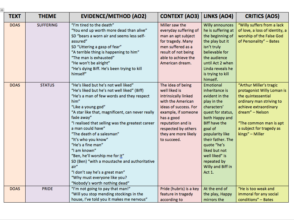 DEATH OF A SALESMAN REVISION TABLE