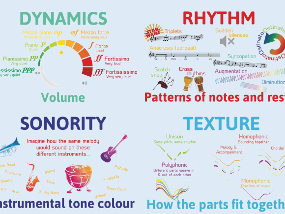 KS4: Introduction to the elements of music SoW (GCSE)