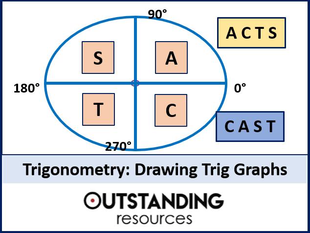 Trig Graphs 2 - Drawing Trig Graphs (+ Worksheet)