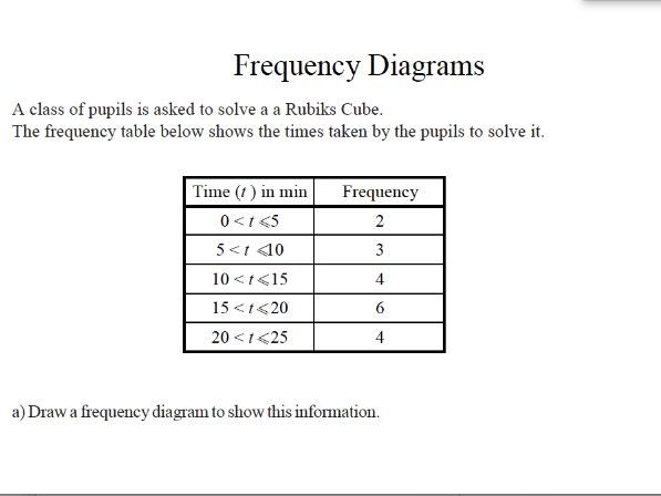 GCSE Maths Worksheet : Frequency Diagrams
