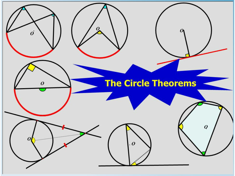 5 Worksheets on the Circle Theorems