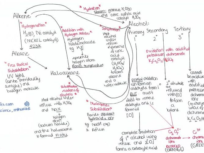 ALL of A-Level Chemistry OCR A organic syntheses mind maps for NEW spec