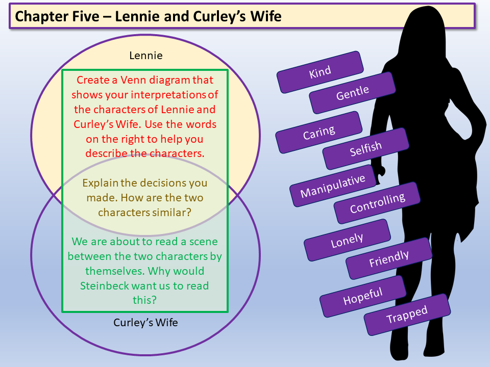 Of Mice and Men - Lennie and Curley's Wife