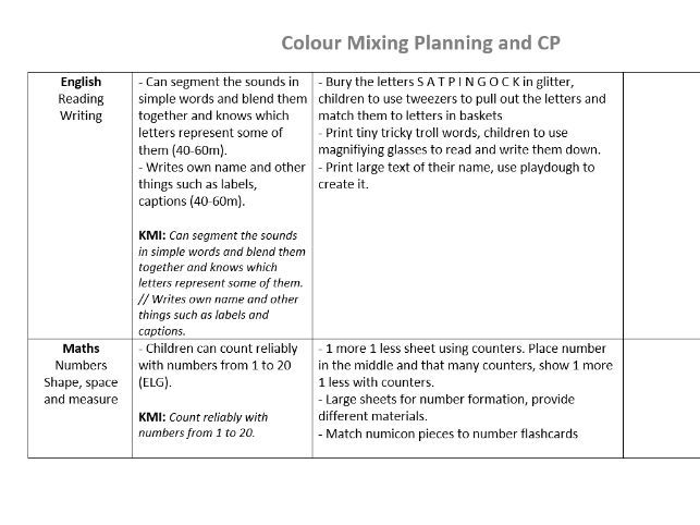 ART Colour Monster Planning and Continuous Provision