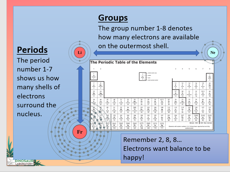 KS4 Development of the periodic table