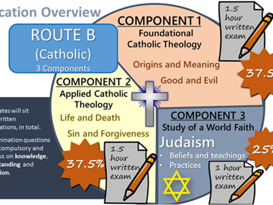 Eduqas Route B Component 1 Theme 1 Origin and Meaning bundle