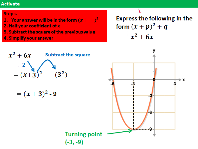 Completing the square with solving