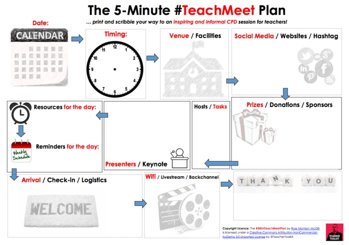 The 5 Minute TeachMeet Plan by @TeacherToolkit