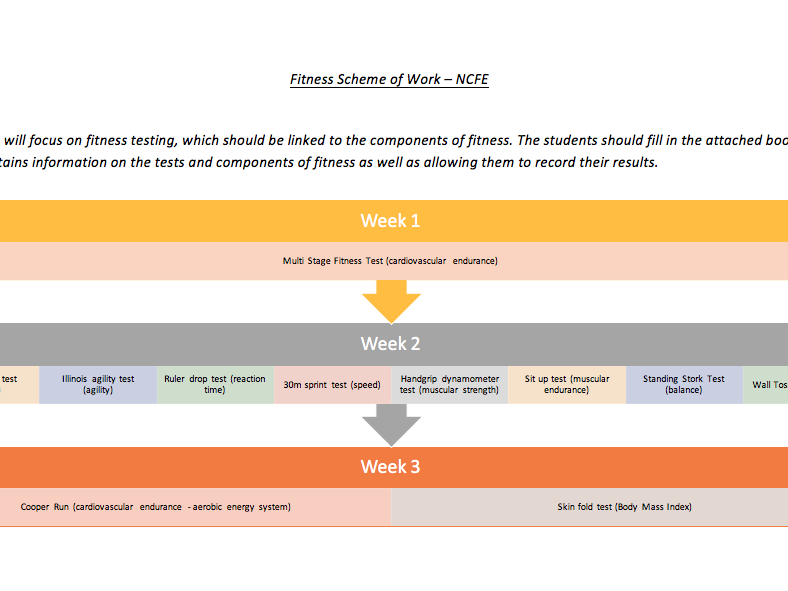 NCFE Fitness Scheme of Work with Workbook (23 week)