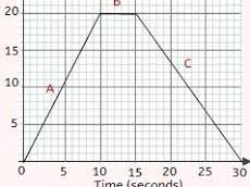 Acceleration and velocity / time graphs  - Physics GCSE