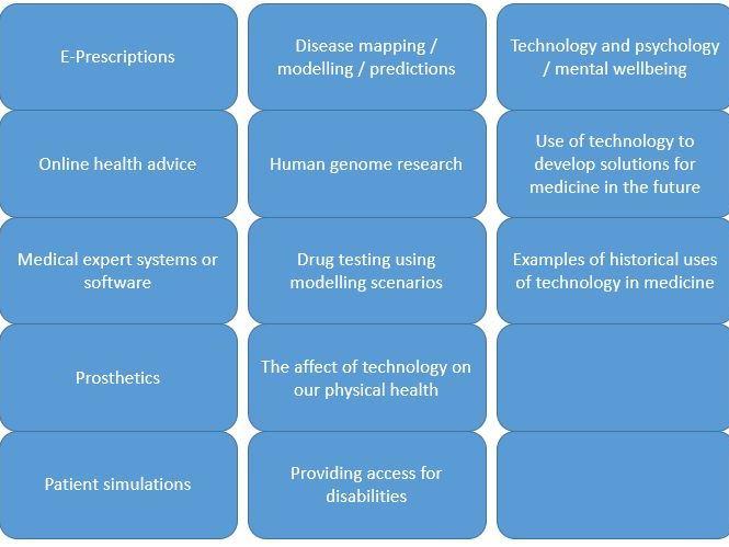 ITGS Health Topics to investigate