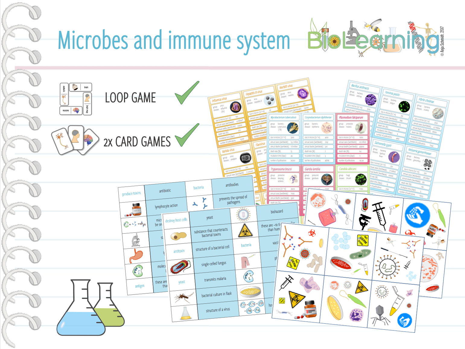 Microbes, pathogens and immune system - 3x Games