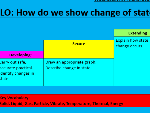 Change of state / heating curve lesson