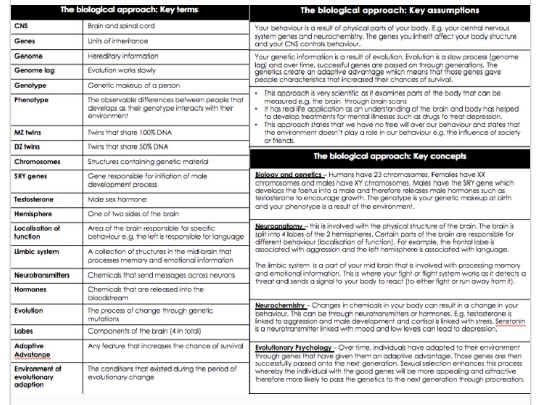 BTEC APPLIED PSYCHOLOGY RESOURCES KNOWLEDGE ORGANISERS
