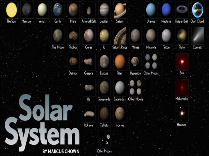Gravity within Solar Systems (Lesson Observation)