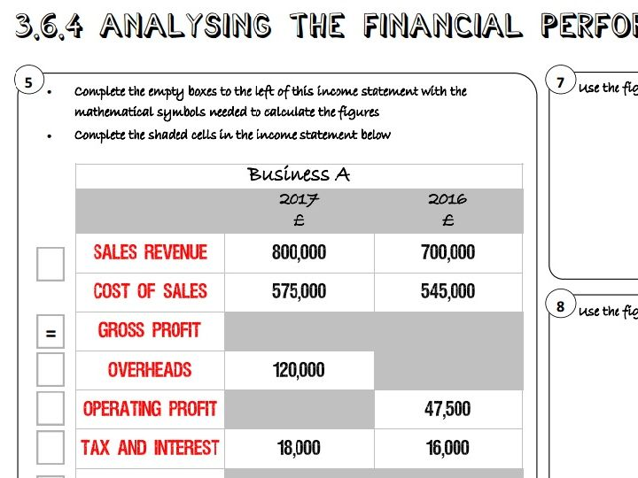 AQA GCSE Business (9-1) 3.6.4 Analysing Financial Performance of a Business Learning Mat / Revision