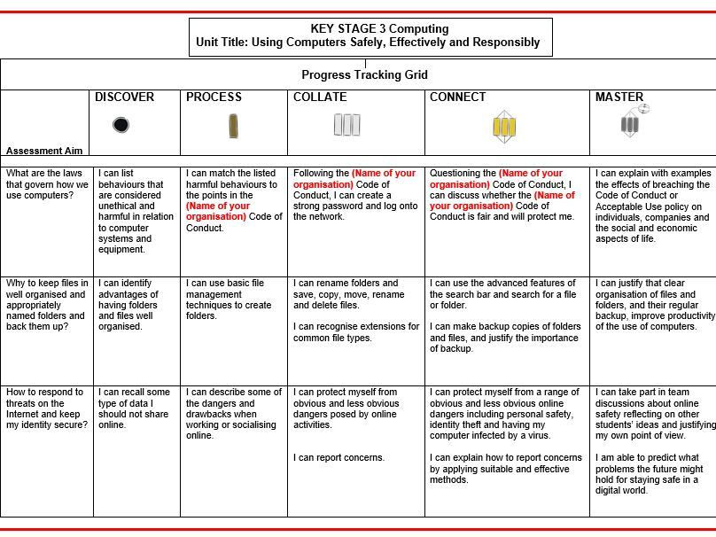 Using Computers Safely & Responsibly KS3 Computing SOLO Grid, Knowledge Organiser and Assessment