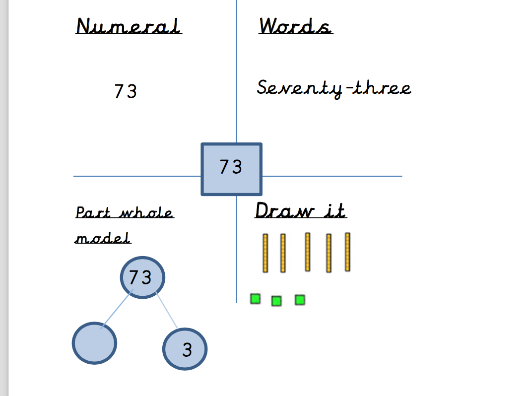 Read and Write Numbers KS1