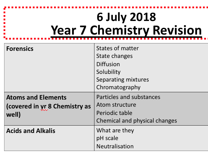 KS3 Chemistry revision (plus SEN)
