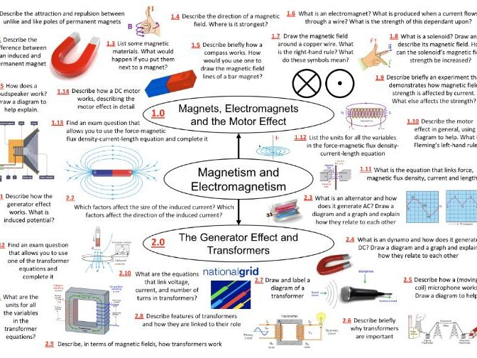 P7 - GCSE AQA Chemistry TREBLES - 'Magnetism and Electromagnetism'