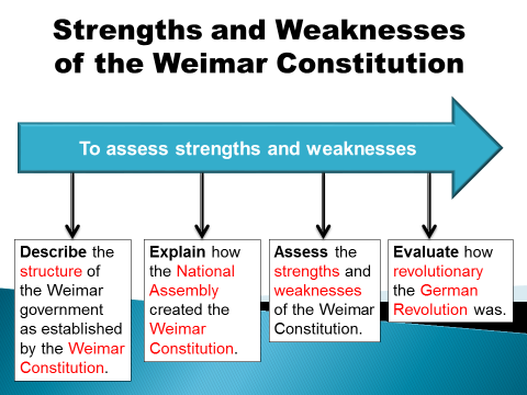 Strengths and weaknesses of the Weimar Constitution