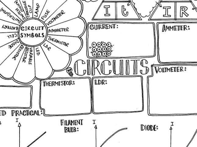 Hand-drawn Science GCSE Circuits Summary
