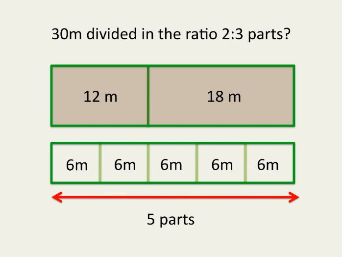 Maths GCSE Ratio.  Part (a) Dividing a given quantity into two parts
