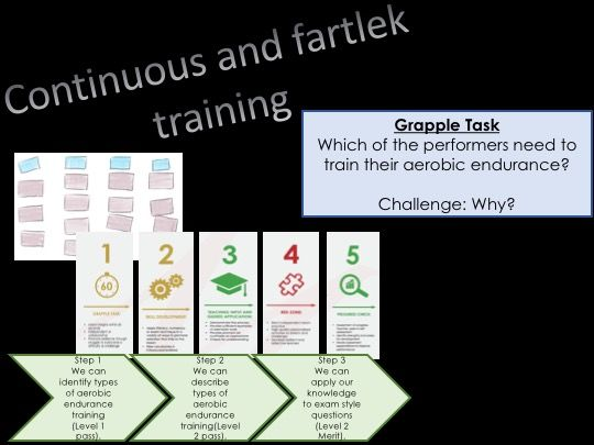 BTEC Sport Continous and Fartlek Training lesson