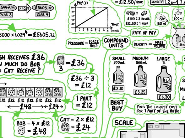 GCSE Maths Poster - Ratio & Proportion