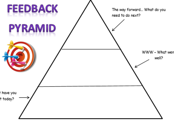 Feedback Pyramid Plenary
