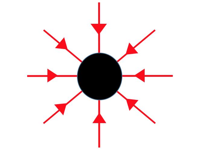 AQA Physics A Level: Fields Definitions