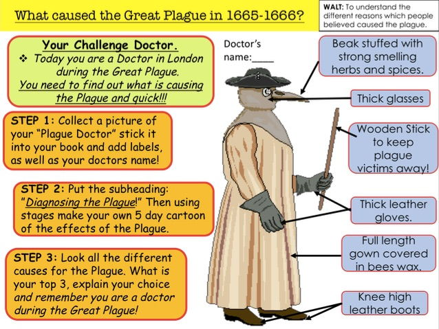 What caused the Great Plague in 1665-1666?