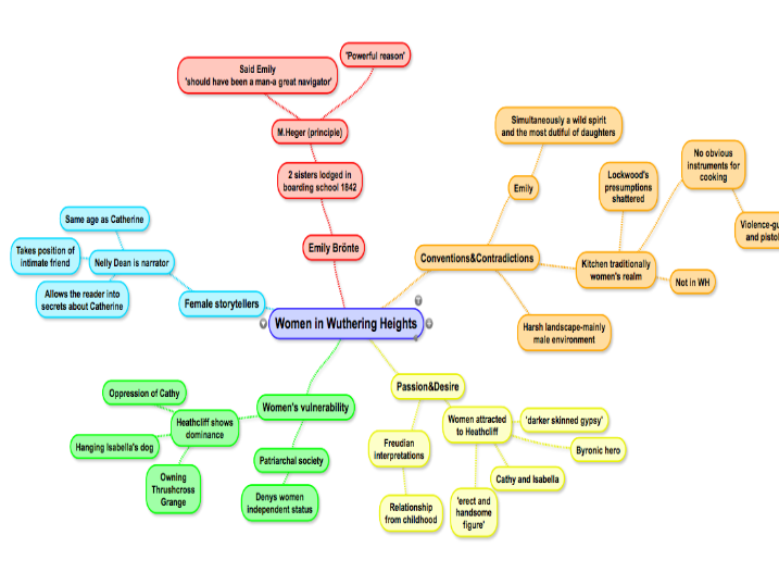 Three Wuthering Heights Mind Maps