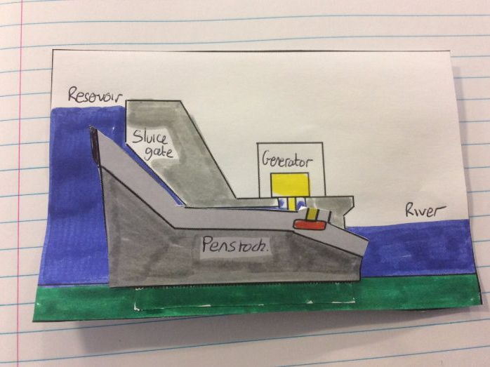 Interactive hydroelectrical energy/dam foldable. interactive notebook resource