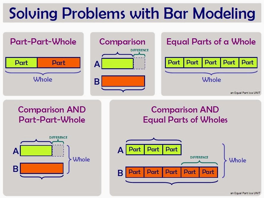 bar models to solve missing number problems lks2 by fmjohnson - teaching resources