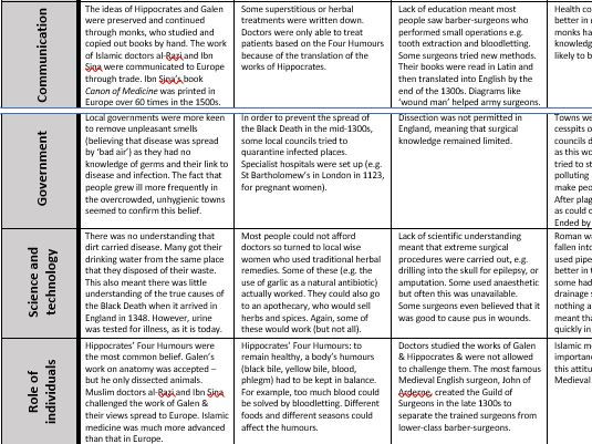 GCSE AQA 9-1 Medicine & Health Revision Table FULL TOPIC: Medieval, Renaissance, Industrial, Modern