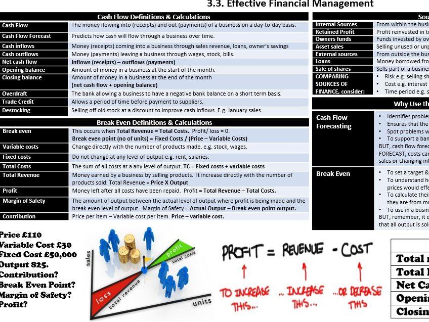 EdExcel GCSE Business A*-E Knowledge Organisers Unit . Modules 3.1-3.5