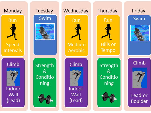 Btec Sport Level 2 - Unit 5 Training for personal fitness - lesson 4 - goal setting