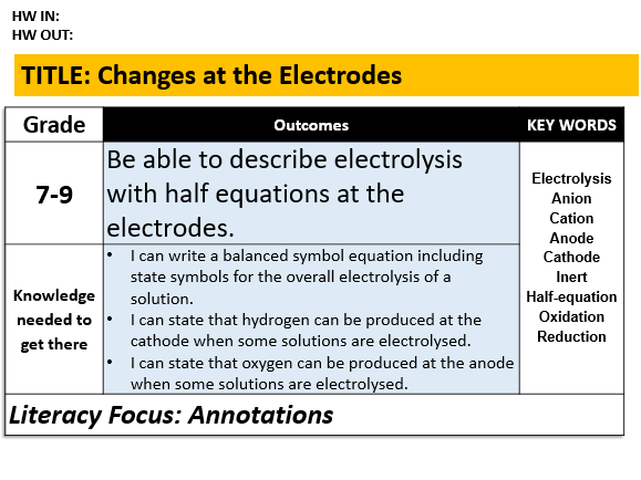 C6.2 Changes at the Electrodes