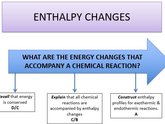 KS5, Module 3, Enthalpy - enthalpy changes (Teacher & student powerpoint).